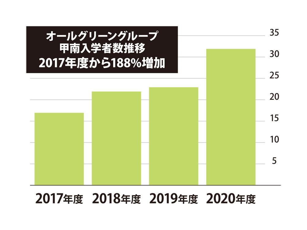 オールグリーングループ甲南入学者数推移2017年度から188%増加